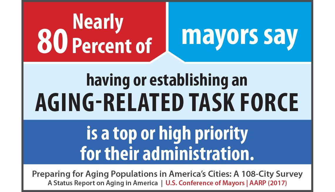 Nearly 80 percent of mayors say having or establishing an aging-related task force is a top or high priority for their administration.
