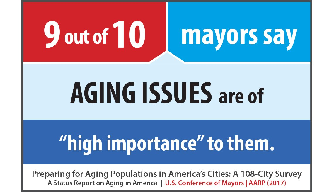9 out of 10 mayors say aging issues are of high importance to them.