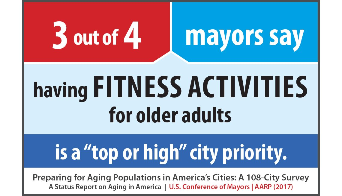3 out of 4 mayors say having fitness activities for older adults is a top or high city priority.