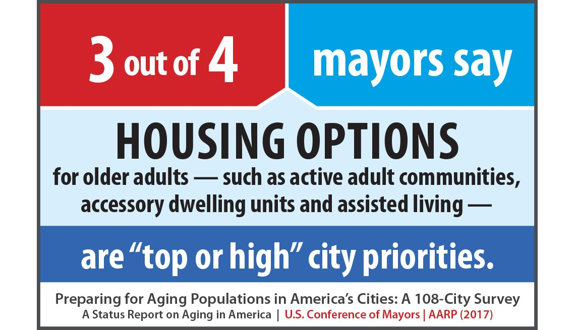 3 out of 4 mayors say housing options for older adults, such as active adult communities, accessory dwelling units and assisted living, are top or high city priorities.