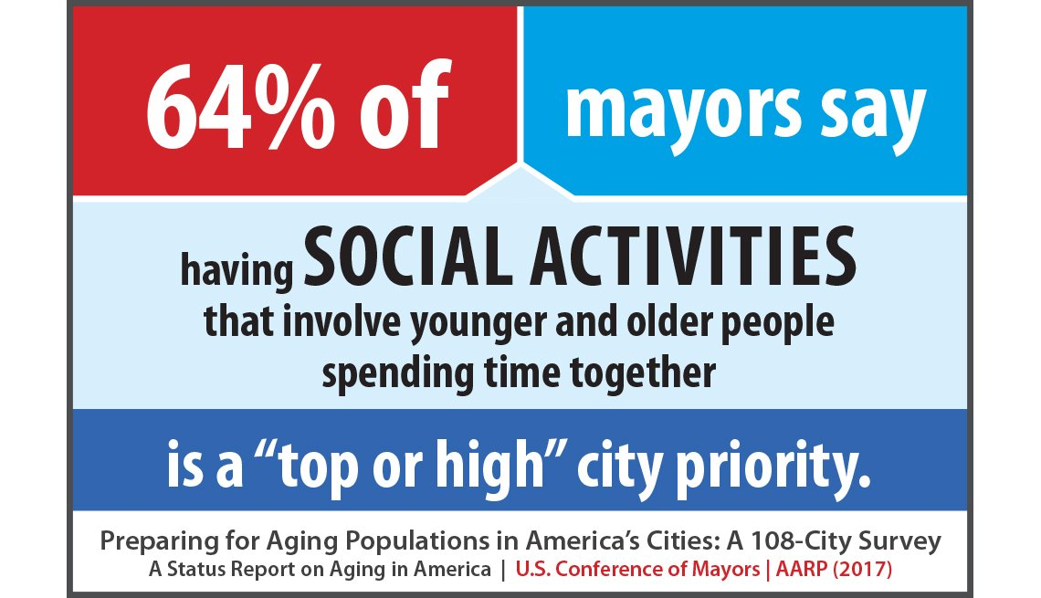 64 percent of mayors say having social activities that involve younger and older people spending time together is a top or high city priority.