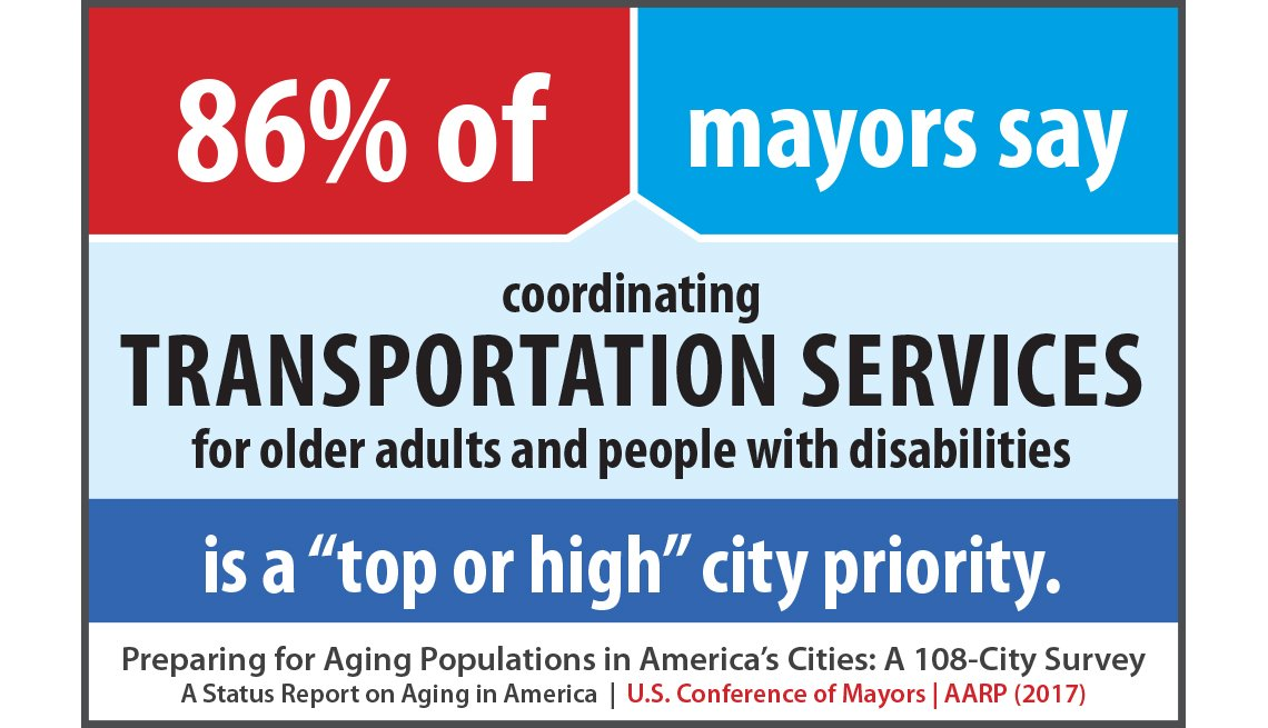 86 percent of mayors say coordinating transportation services for older adults and people with disabilities is a top or high city priority.