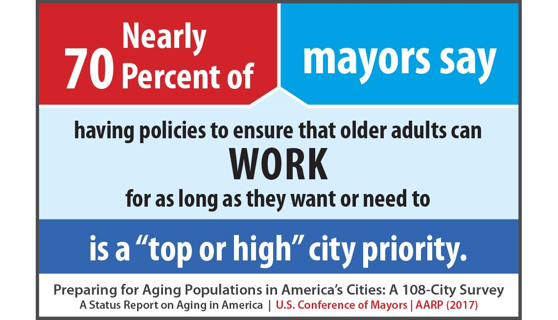 Nearly 70 percent of mayors say having policies to ensure that older adults can work for as long as they want or need to is a top or high city priority.