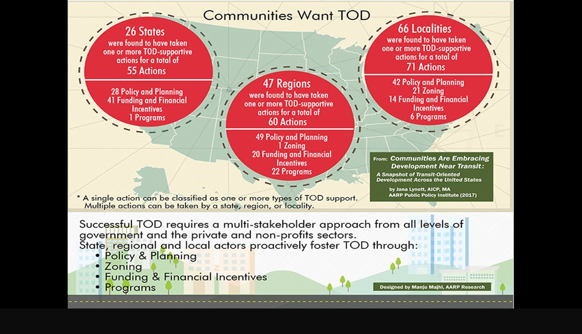 An infographic listing reasons communities want transit-oriented development.