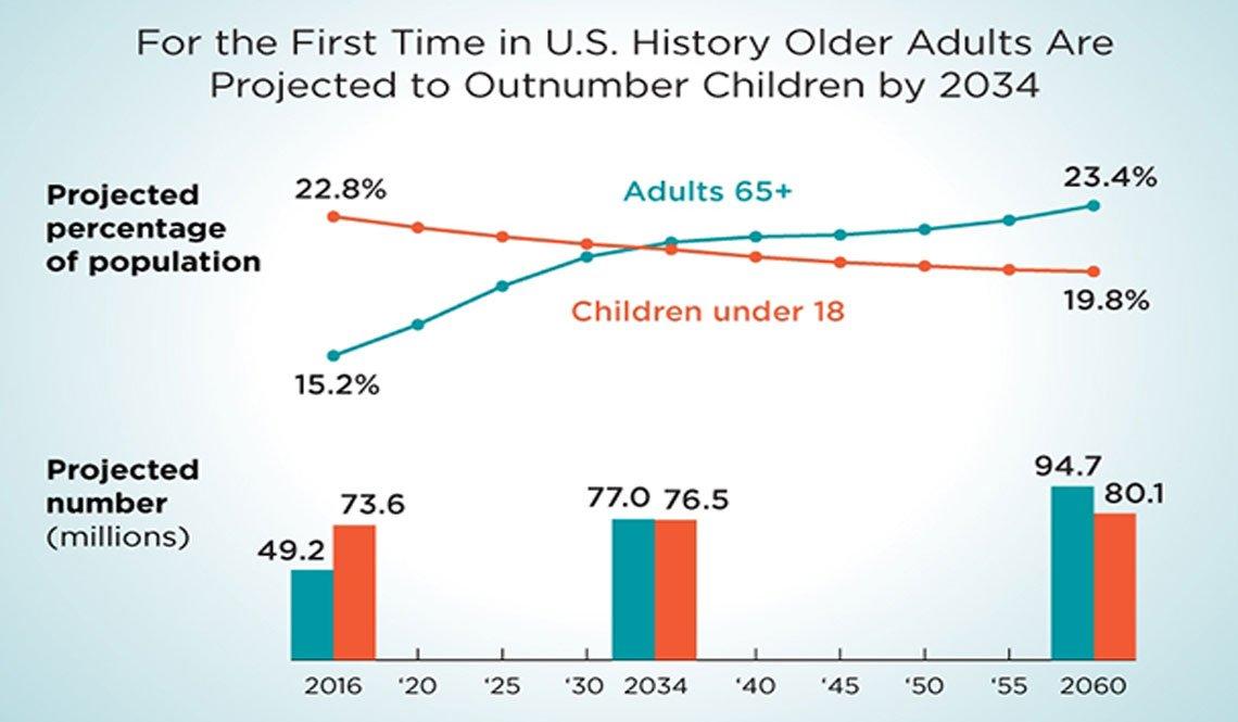 U.S. Census Bureau Chart