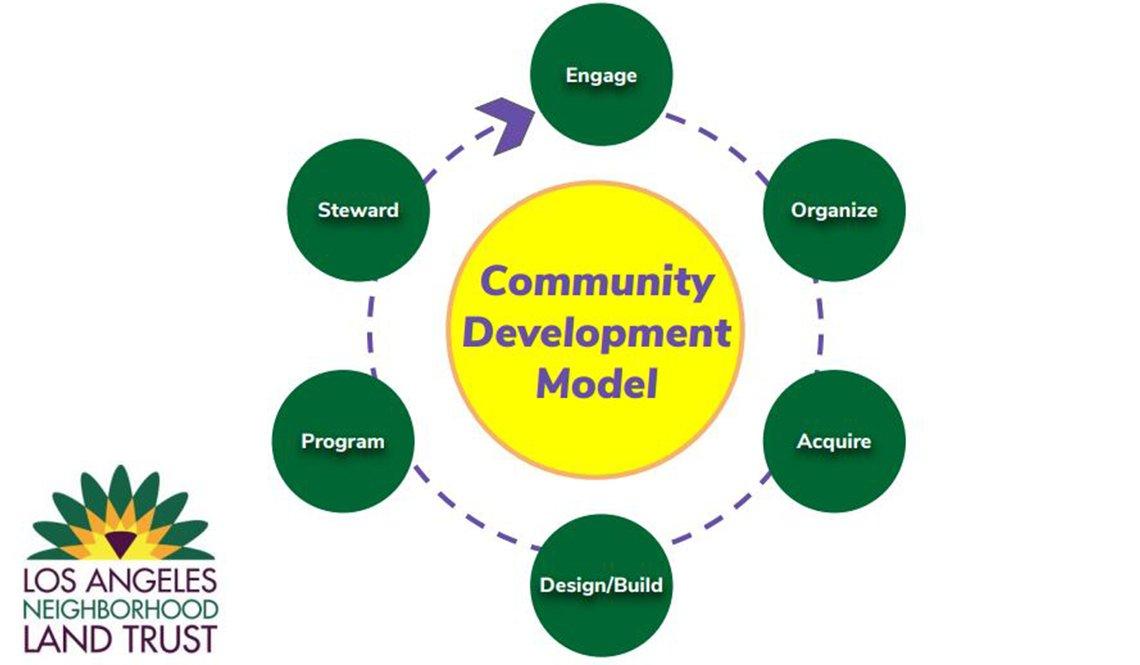 Community Development Model
