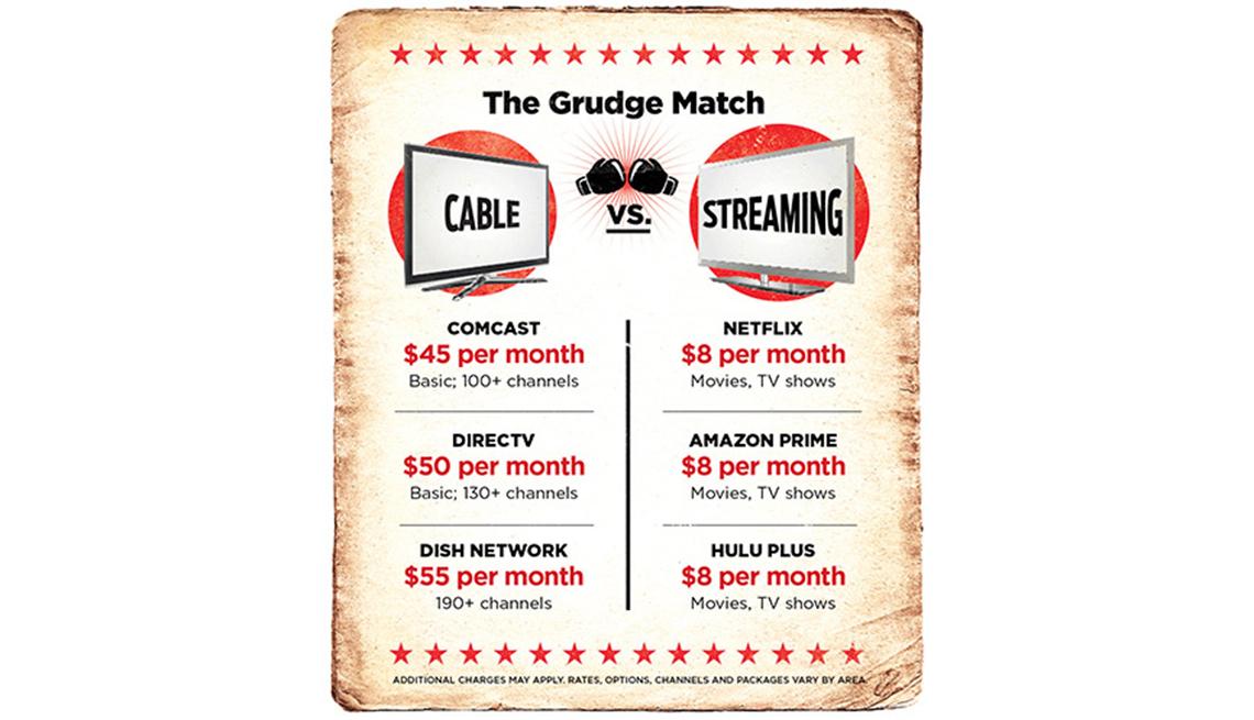 El gran combate entre Cable vs Streaming
