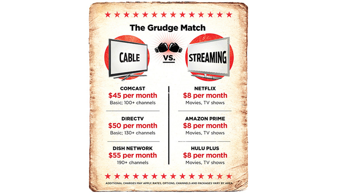 How to Save Money by Ditching Cable TV
