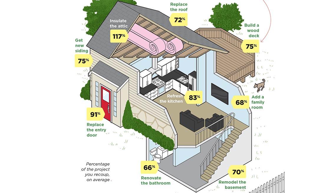 best home improvement investments illustration