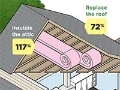 best home improvement investments illustration