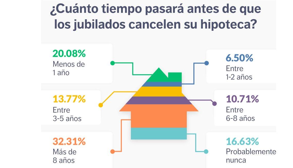 Cuánto tiempo pasará antes que los jubilados cancelen su hipoteca