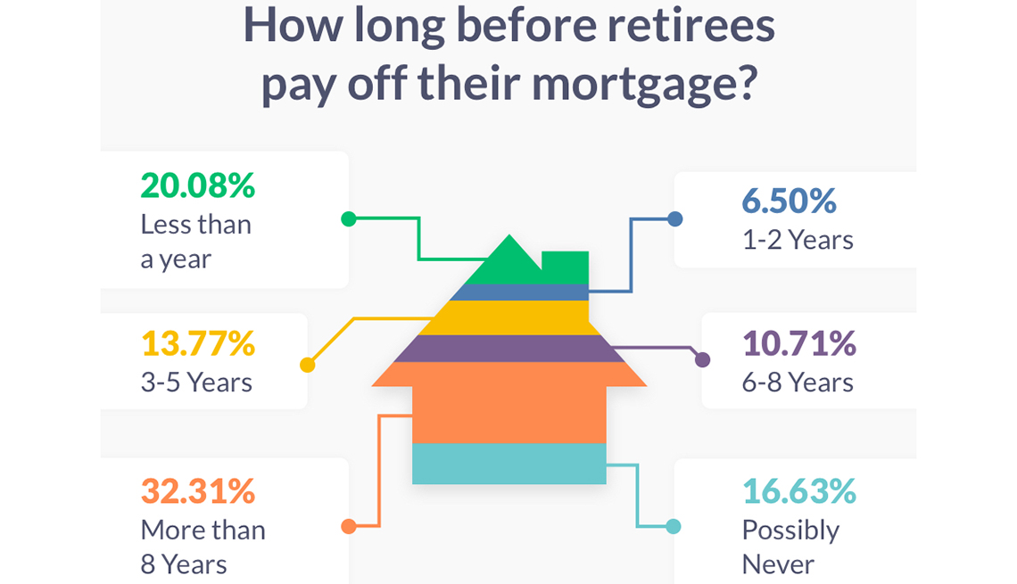 Chart about retirees and mortgage