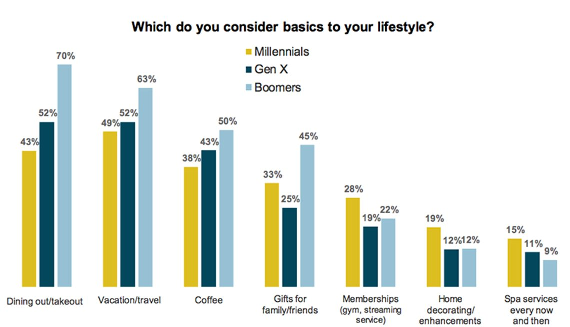 Graph, which do you consider basics to your lifestyle, dining out, vacation, coffee, gifts, memberships, home decorating, spa