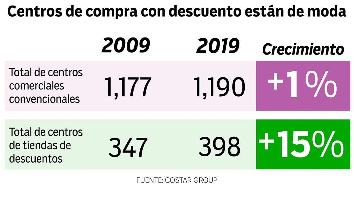 Estadísticas del crecimiento de los centros comerciales al aire libre y convencionales.