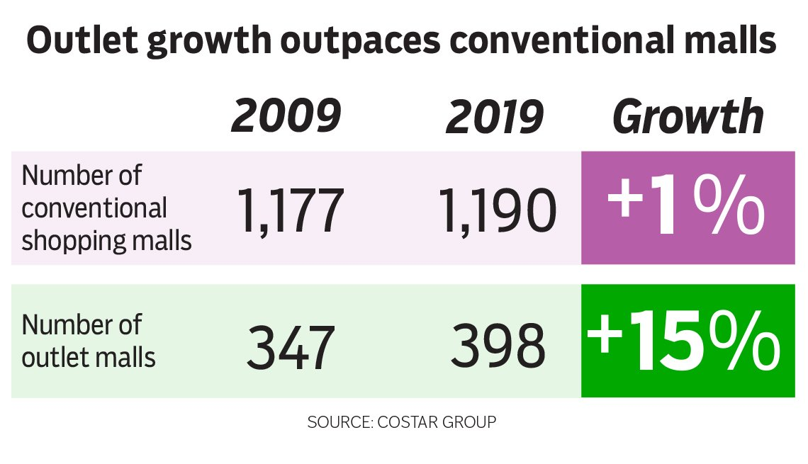 Info graphic outlet growth outpaces conventional malls