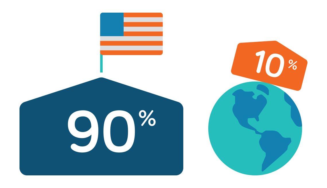Ilustración de una casa con 90% y bandera de Estados Unidos y planeta tierra con casa con 10%