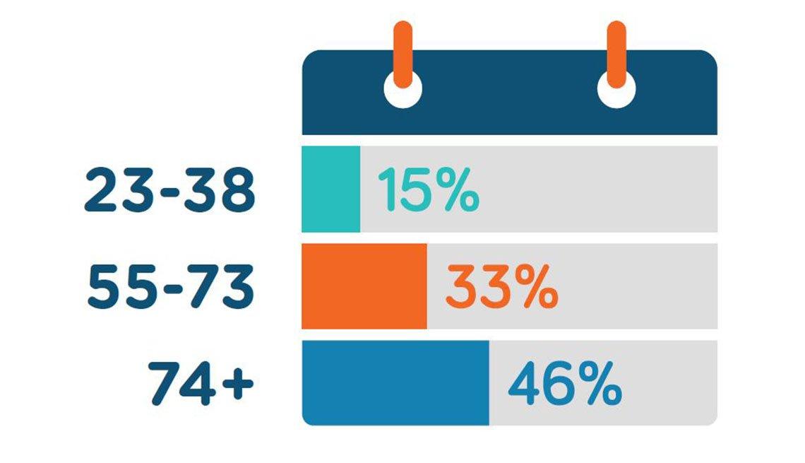 Estadística que muestra porcentajes por rango de edades
