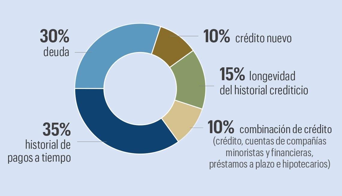Estadísticas de cómo se calcula el porcentaje de crédito.