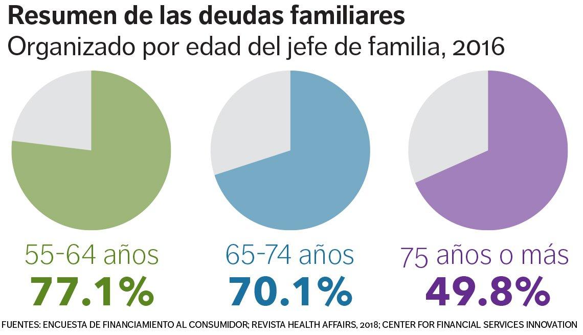 Gráfica de las deudas familiares organizada según edad del jefe de familia a 2016.