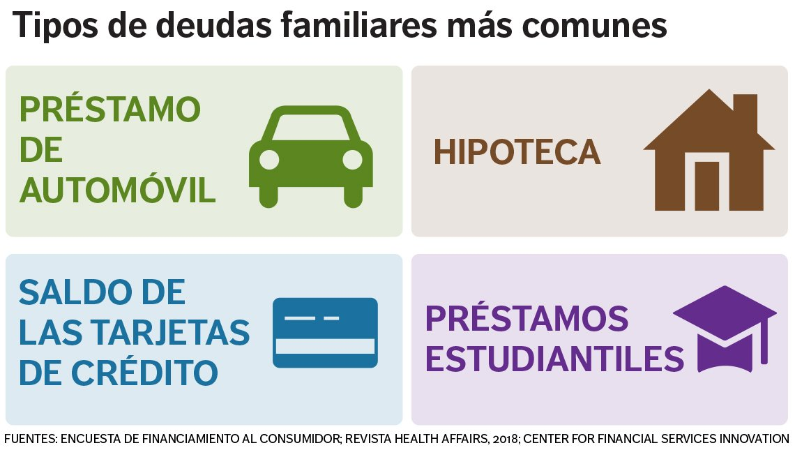 Gráfica de tipos de deudas familiares más comunes