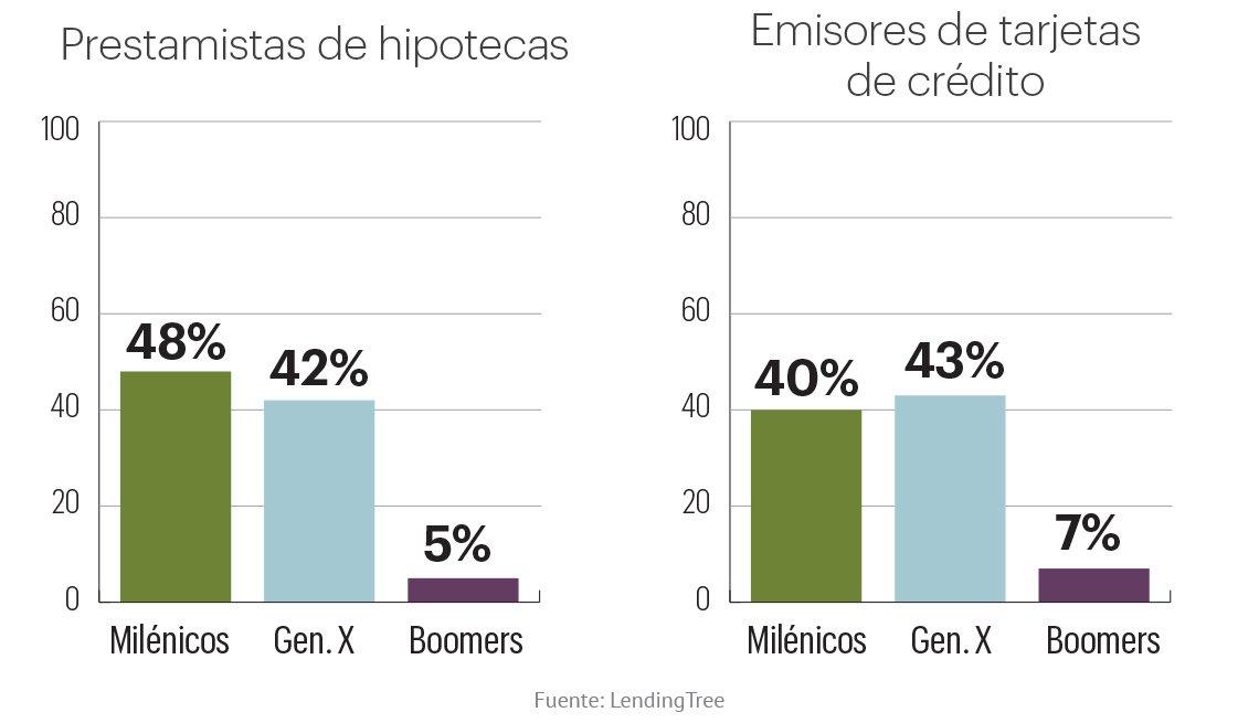 Estadística de la generación X y milenios que han buscado ayuda para sus hipotecas y préstamos, versus los boomers.