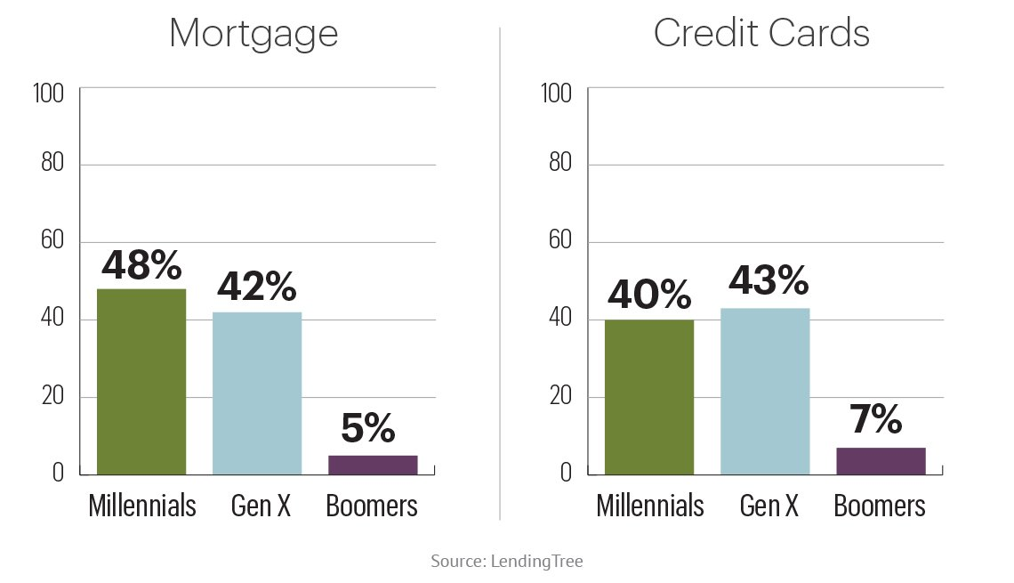 chart showing that more millennials and gen x people have asked their mortgage lenders and credit card issuers for help due to the coronavirus than have boomers