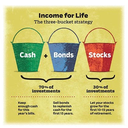 JBQ, Three bucket investment strategy at retirement (Mike Austin)