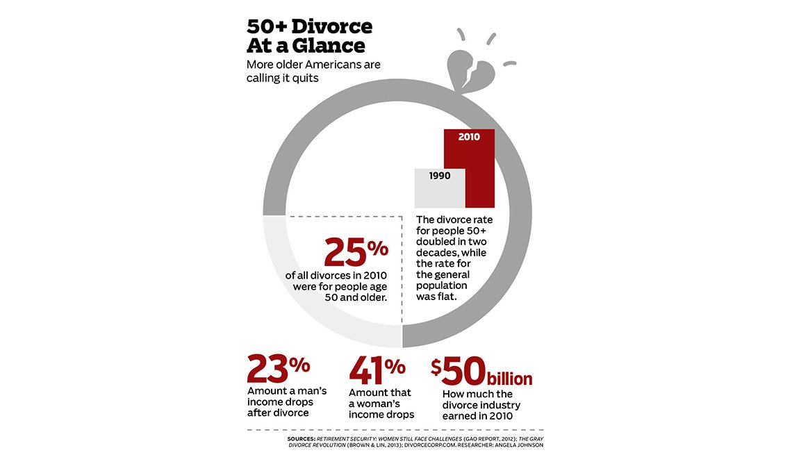 JBQ: On Divorce