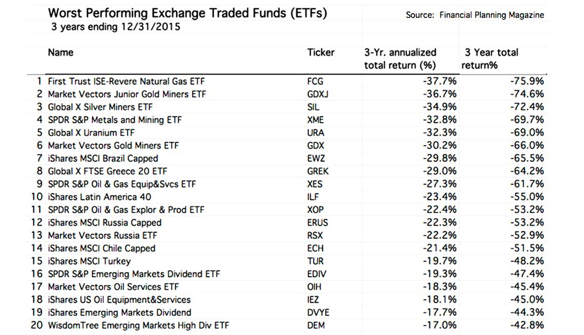 worst performing exchange traded funds chart