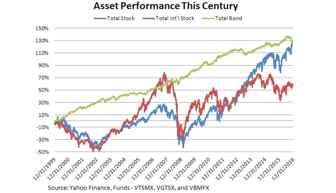 asset class performance chart