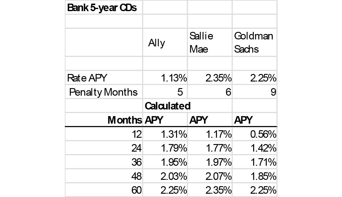 Bank 5-year CD rates