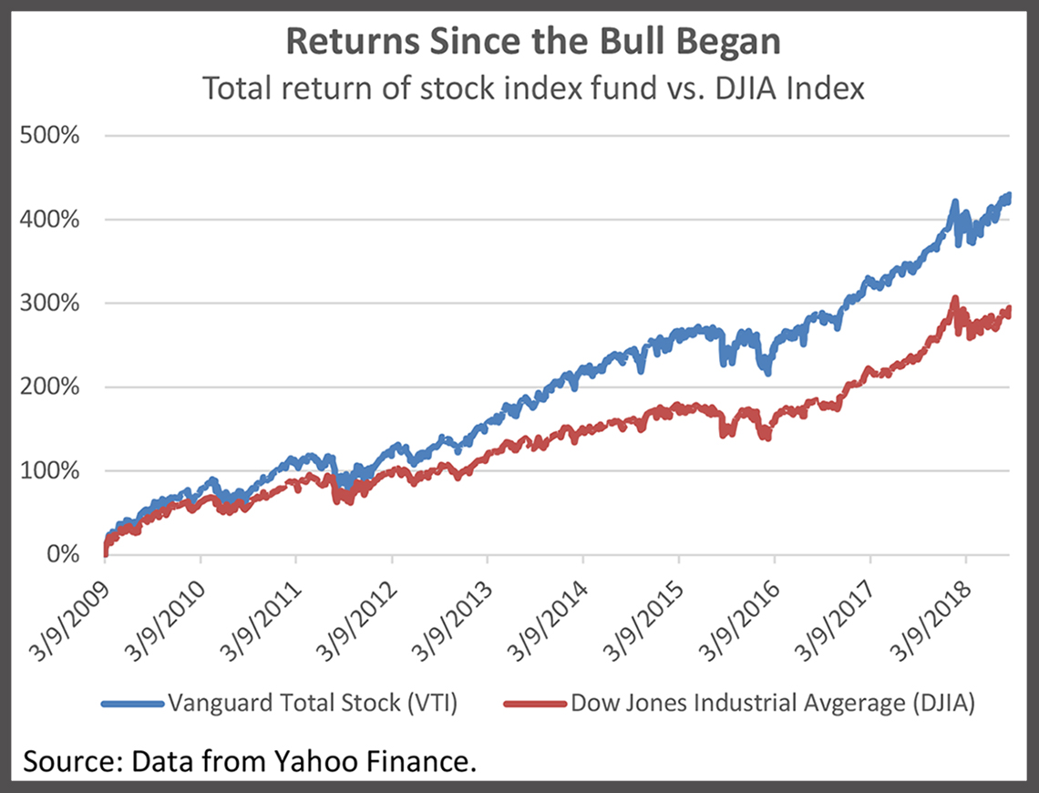 Graph: Returns Since the Bull Began, Total return of stock index fund vs. DJIA Index