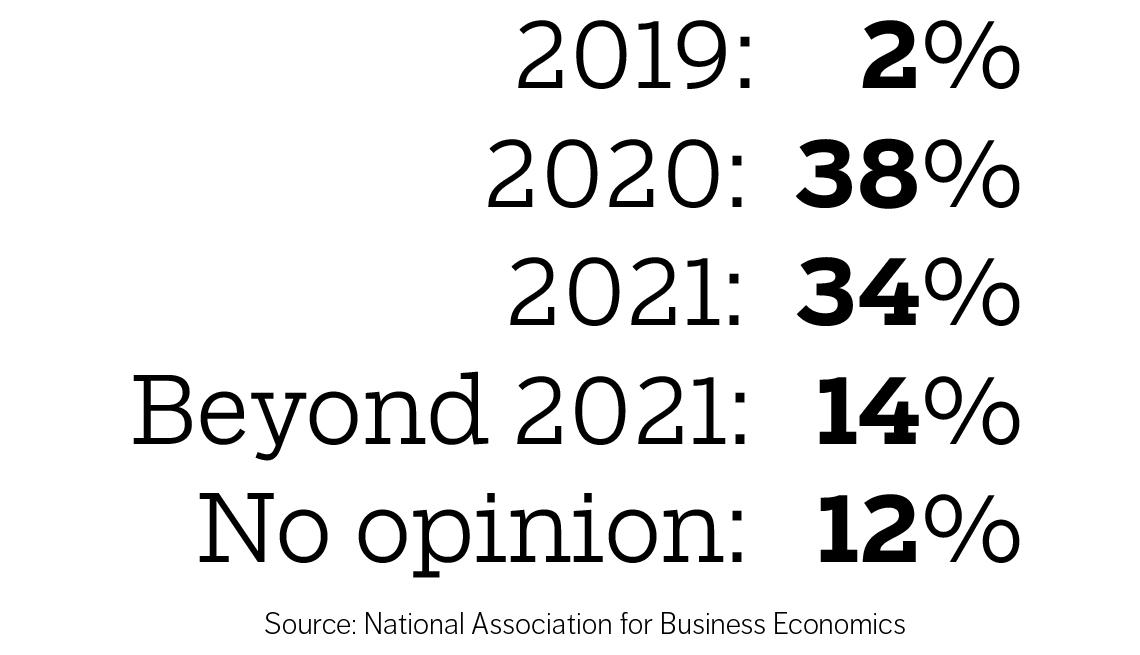 Recession prediction chart