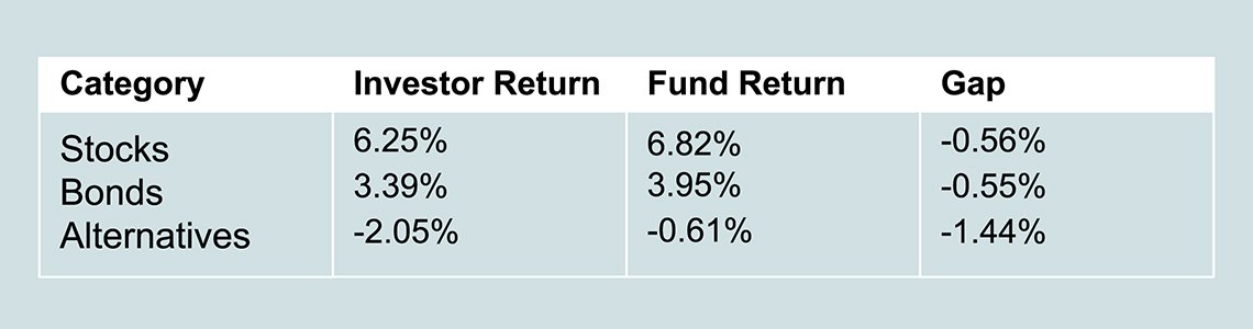 Roth chart comparing Investment results