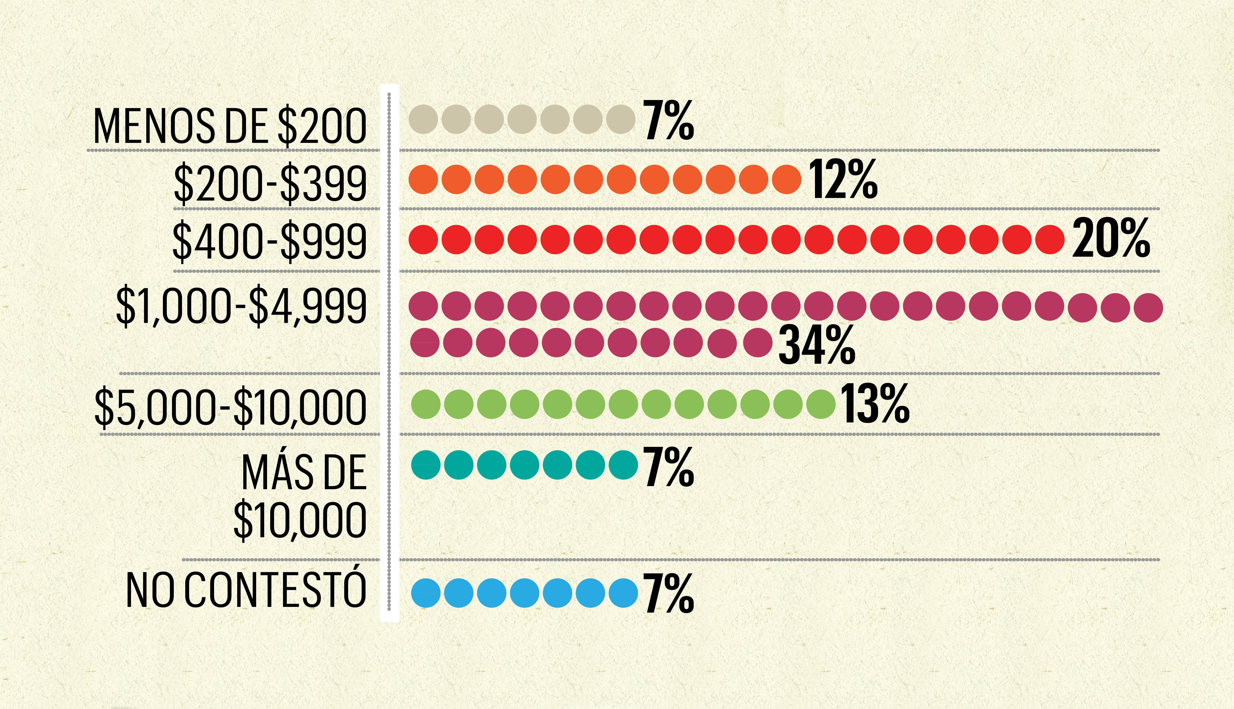 Gráfica estadística muestra los porcentajes de las cantidaddes de dinero que los hijos dieron a sus padres en los pasados 12 meses.