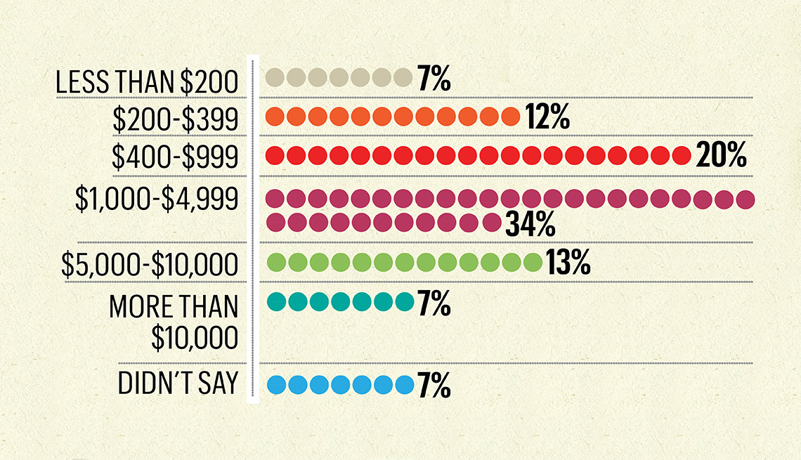 graphic chart that shows percentages of money amounts given to parents