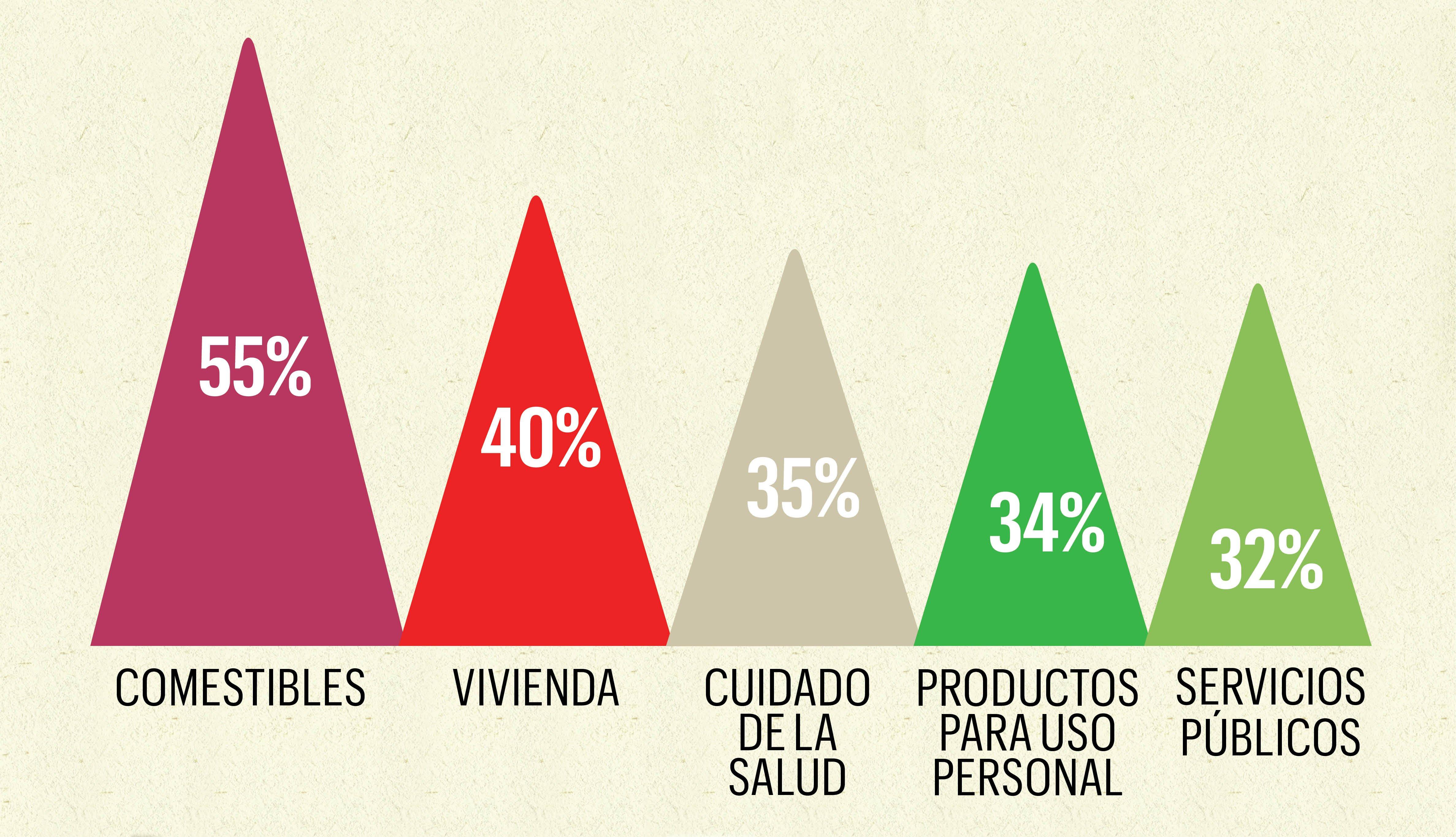 Gráfica estadística que muestra los porcentajes de cómo los padres usan el dinero que les dan sus hijos para cubrir sus necesidades.