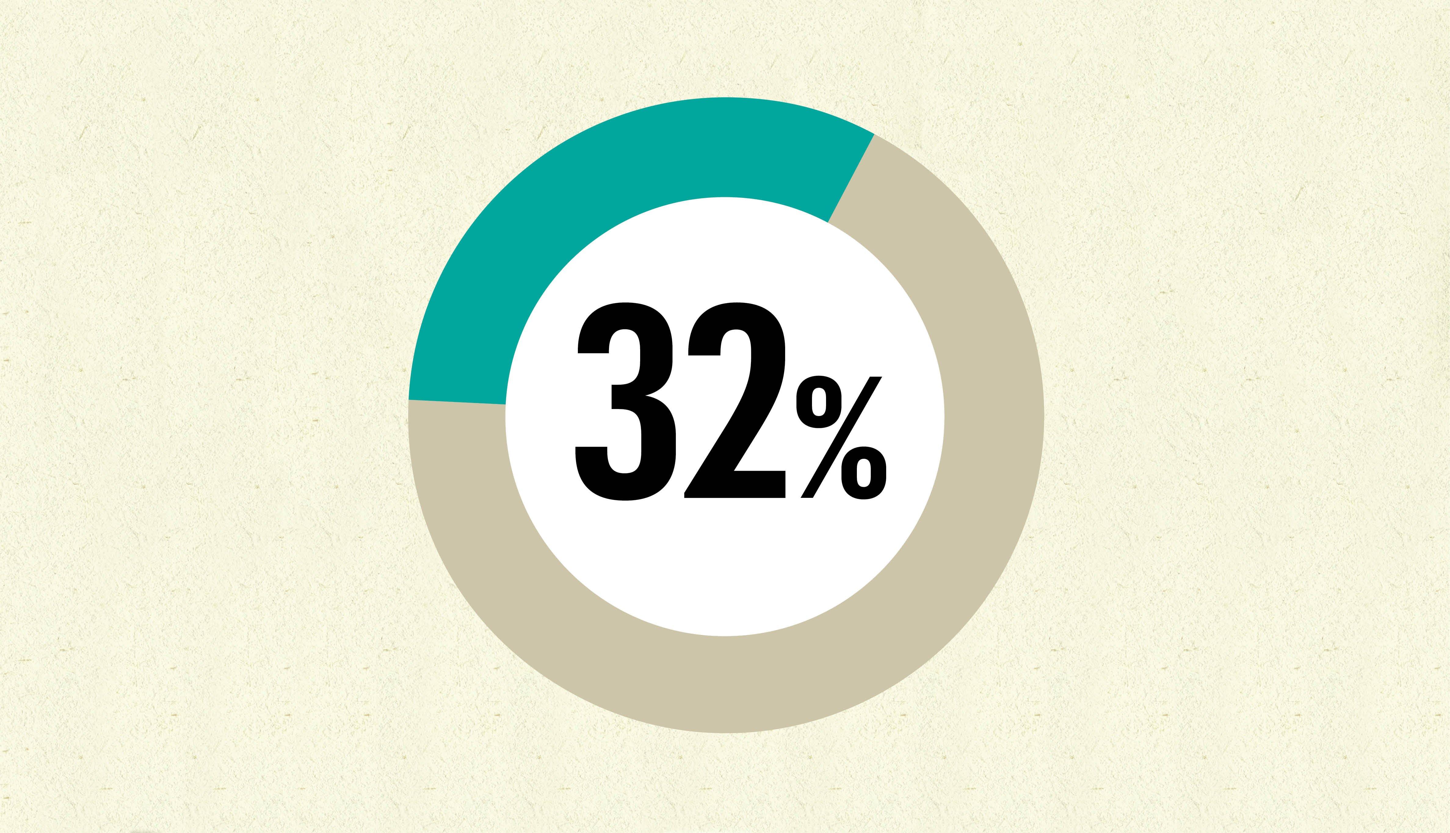 Gráfica muestra 32 por ciento de personas dando dinero a sus padres en el 2019.