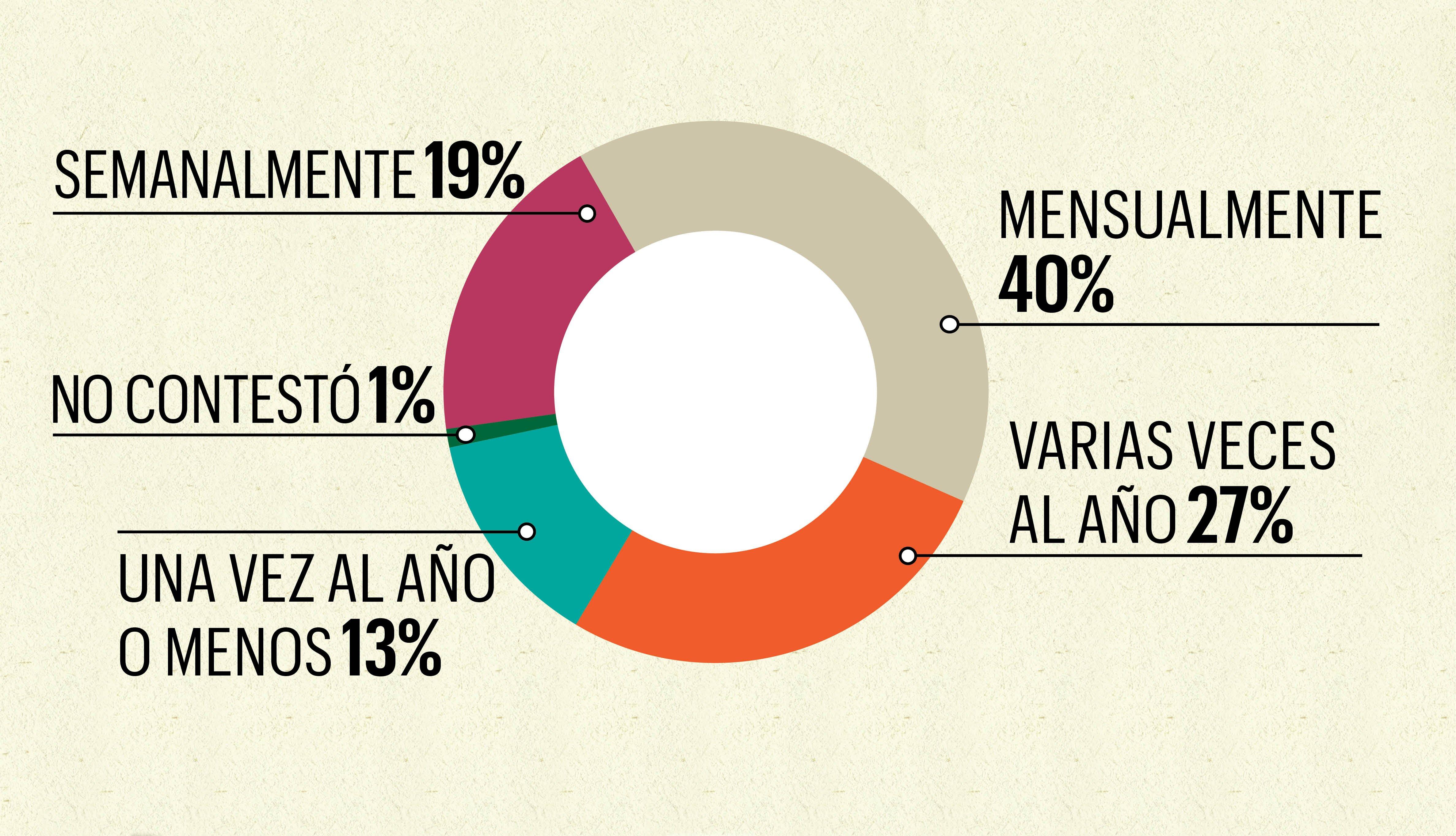 Gráfica estadística de la frecuencia con la que los hijos dan dinero a sus padres.
