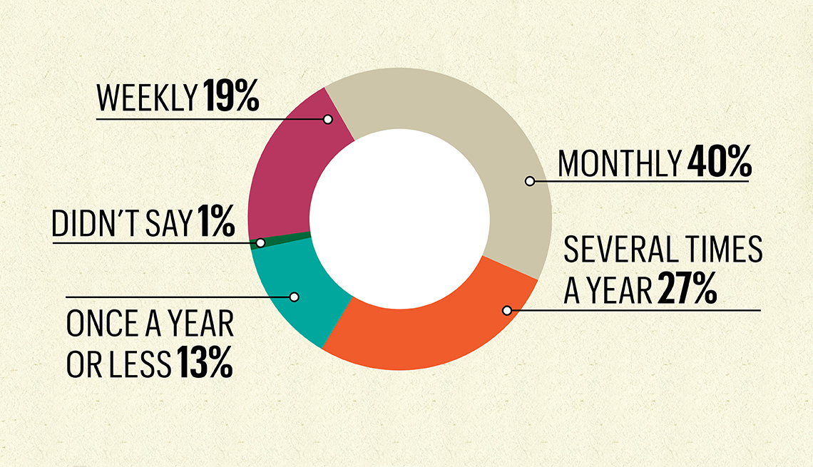 graphic chart showing frequency of financial support given by children to their parents
