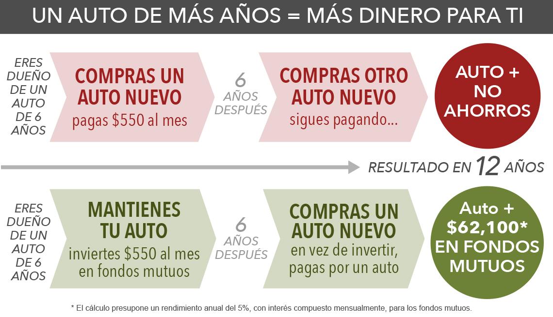 Gráfica que muestra cómo ahorrar dinero para la jubilación conservando el mismo auto por más tiempo.