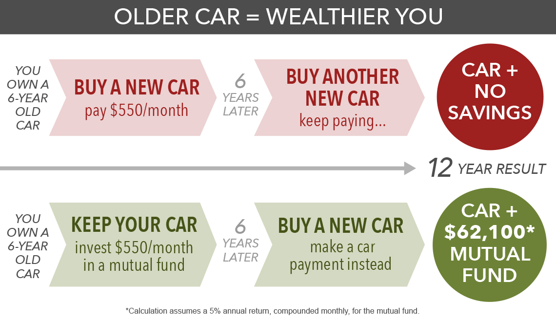 graphic showing that you can save more money for retirement by driving your car longer as opposed to buying a new car