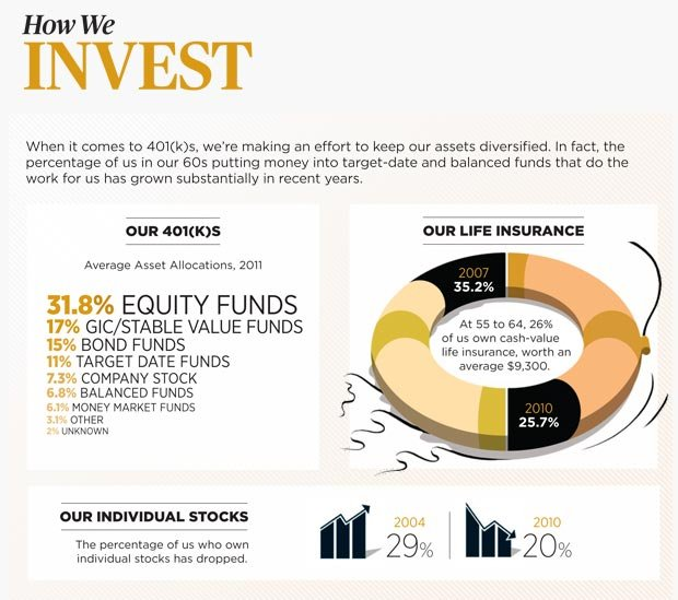 How We Invest