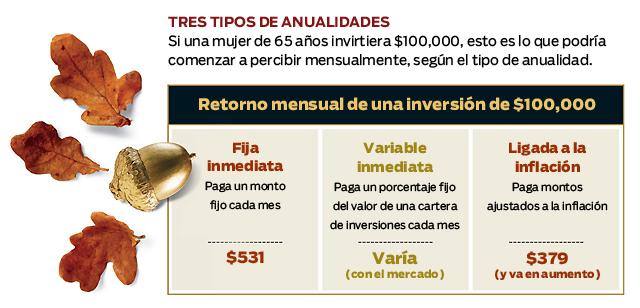 Tres tipos de anualidades: Inmediato, variables e inflación inmediata fija vinculados