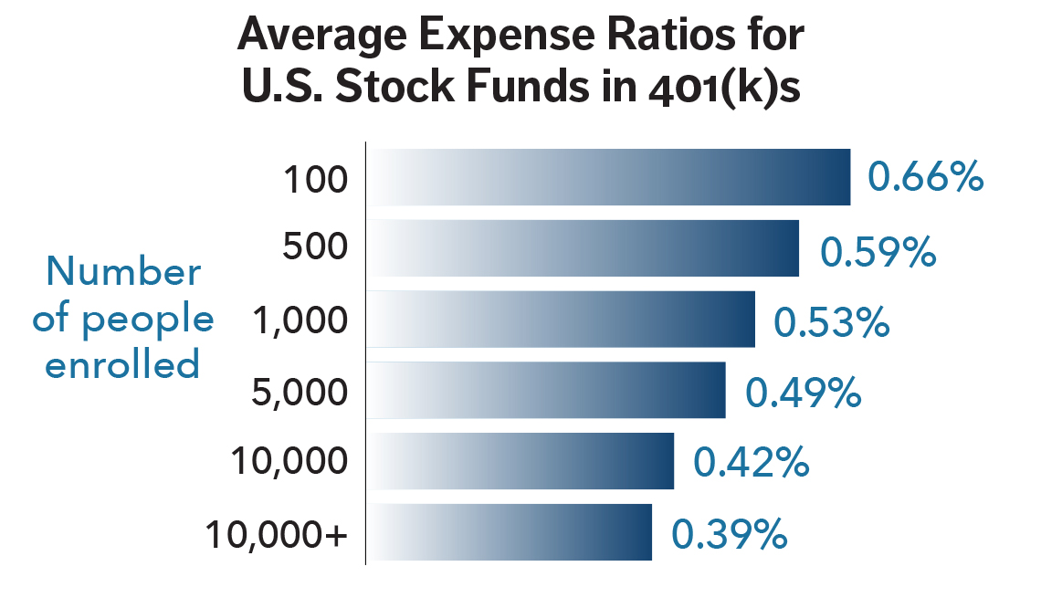 Average expense ratios for US Stock funds in 401(k)s
