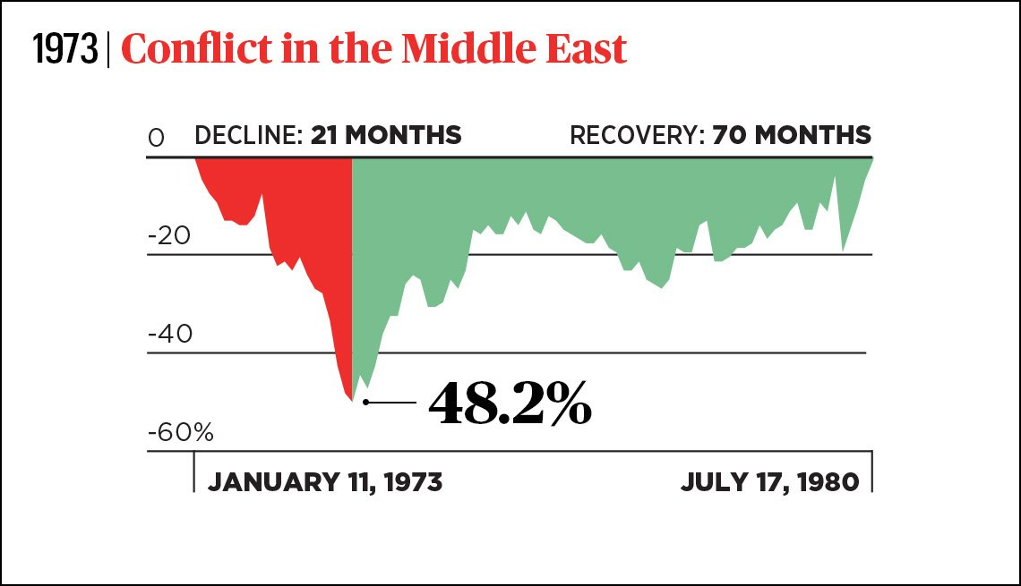 from january nineteen seventy three to july nineteen eighty the stock market fell for twenty one months and took seventy months to recover due to conflict in the middle east