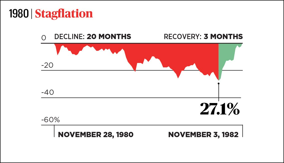graph of stock market performance from november nineteen eighty with a twenty month decline and a three month recovery ending in november nineteen eighty two