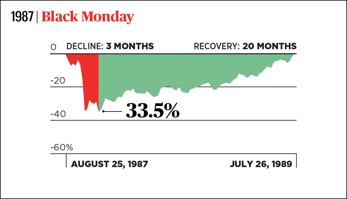 graph of the nineteen eighty seven black monday stock market during a three month decline and the twenty month recovery