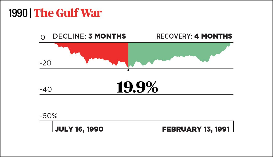chart showing a three month decline and four month recovery of the stock market in nineteen ninety during the gulf war