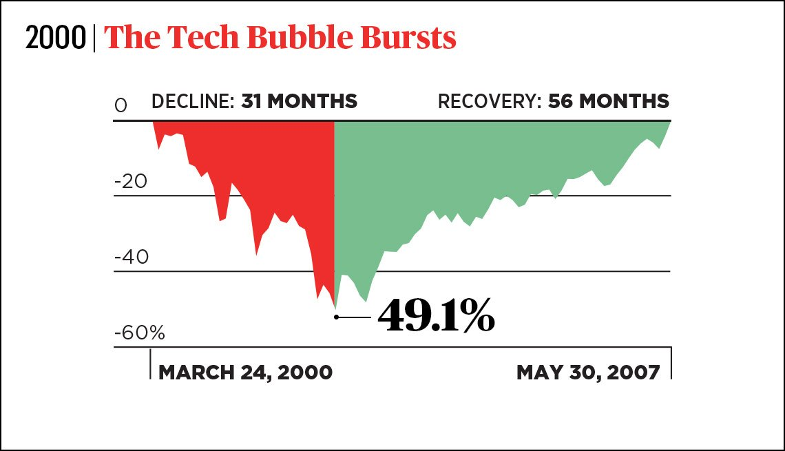 chart showing stock market thirty one month downturn and fifty six month recovery from the year two thousand when the tech bubble burst